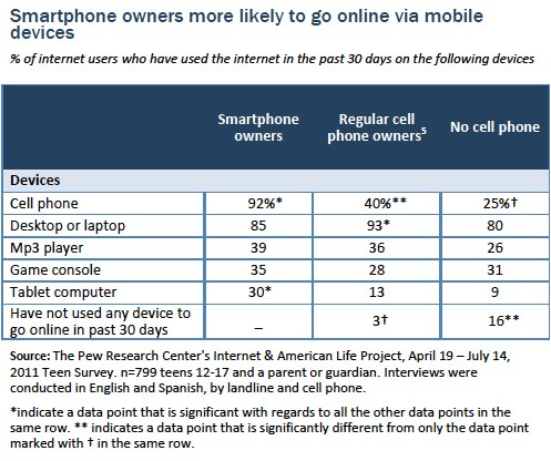 Smartphone owners online via mobile