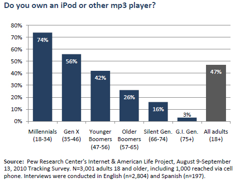 iPod or mp3 player
