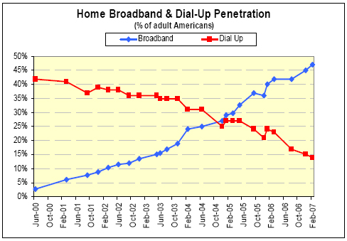 Home broadband and dialup penetration