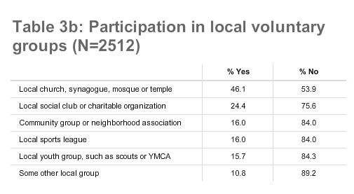 Table 3b: Participation in local voluntary groups (N=2512)
