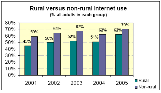 Rural vs non-rural