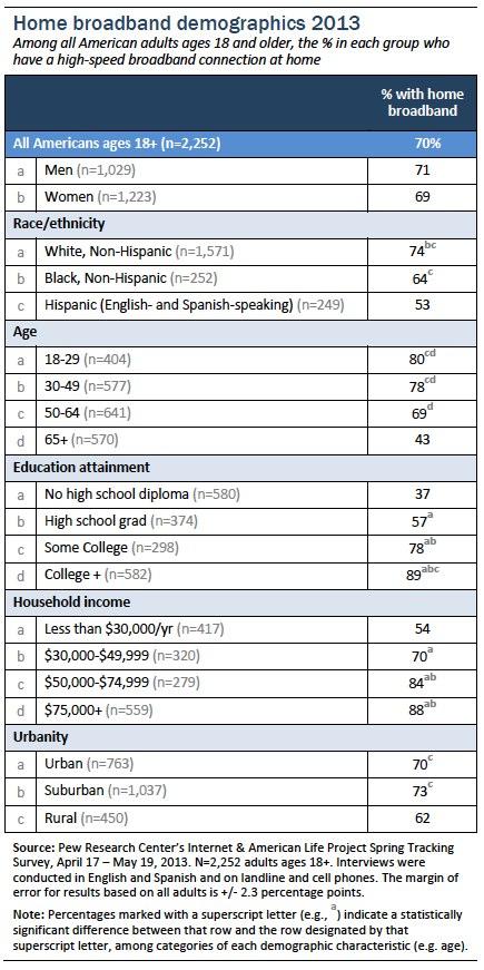 Home broadband demographics