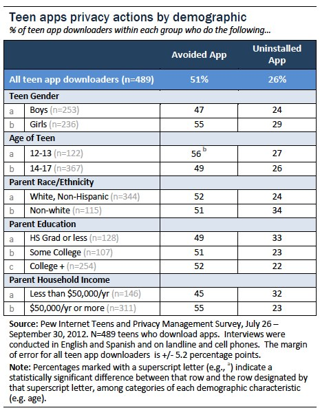 Privacy actions be demographic group