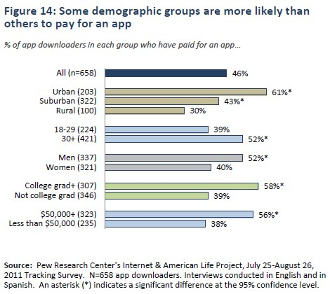 Figure 14: Some demographic groups are more likely than others to pay for an app