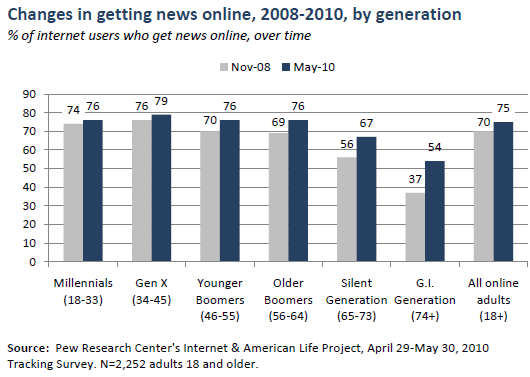 Getting new online over time, by generation