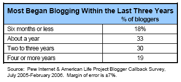 Most began blogging within the past three years