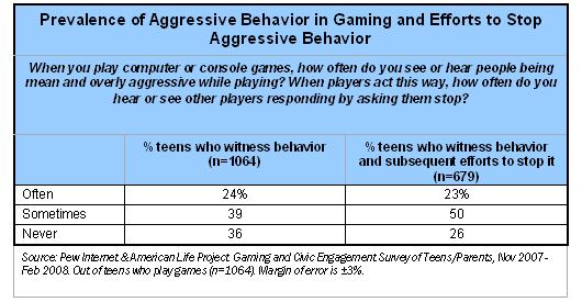 Prevalence of Aggressive Behavior