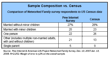Sample composition vs census data