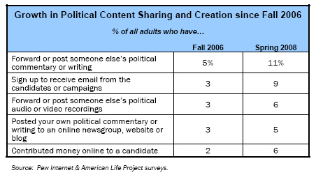 Growth in Political Content Sharing and Creation since Fall 2006