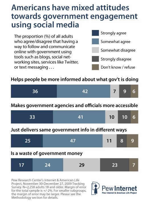 Americans tend to view social media as a useful way to provide access to existing information