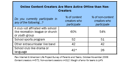 Online Content Creators Are More Active Offline than Non-Creators