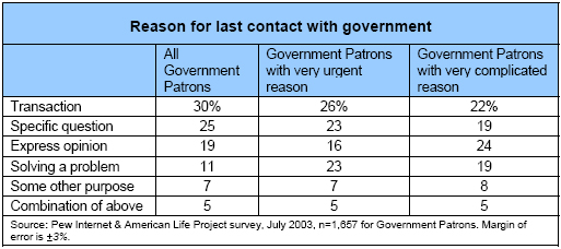 Reason for last contact with government