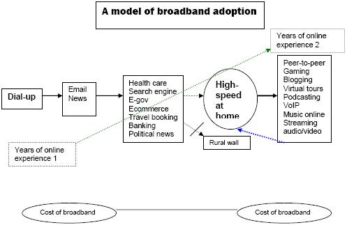 A model for broadband adoption