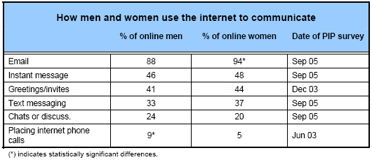 How men and women use the internet to communicate