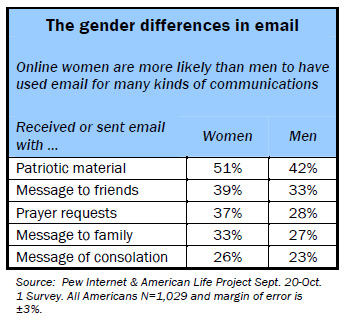The gender differences in email