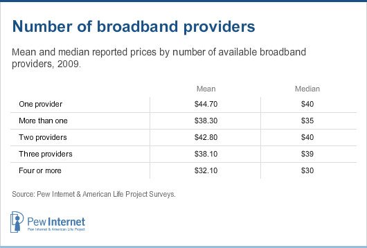 Number of broadband providers