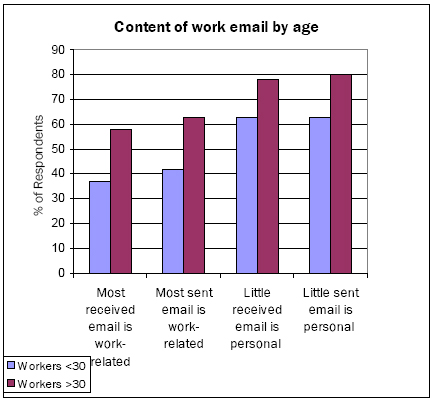 Content by age