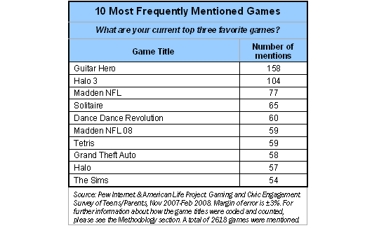 10 most frequently mentioned games