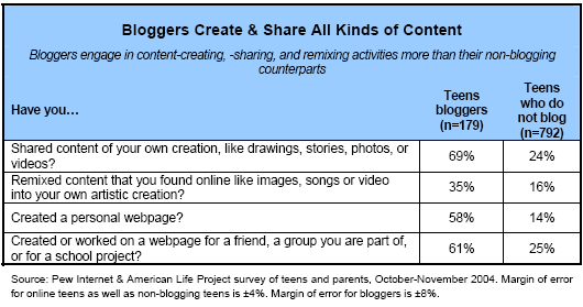 Bloggers create and share all kinds of content
