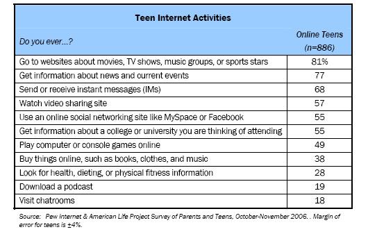 Teen Internet Activities