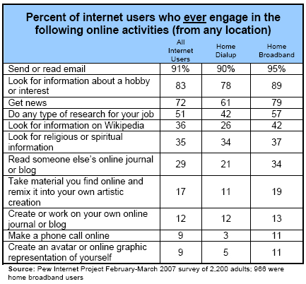 Percent of internet users who ever engage in the following online activities