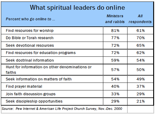 What spiritual leaders do online
