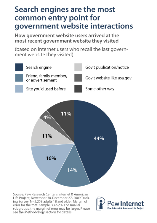 Search engines are the most common entry point for government website interactions