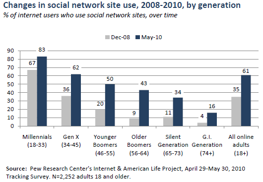 Using social network sites over time, by generation