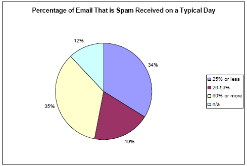 Percent of email that is spam on a typical day