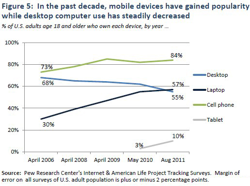 Figure 5: In the past decade, mobile devices have gained popularity while desktop computer use has steadily decreased