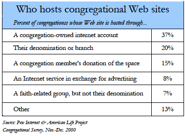 Who hosts congregational websites