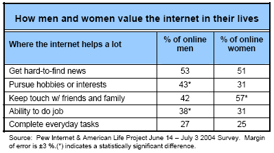 How men and women value the internet in their lives