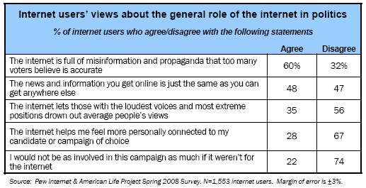 Internet users' views about the general role of the internet in politics