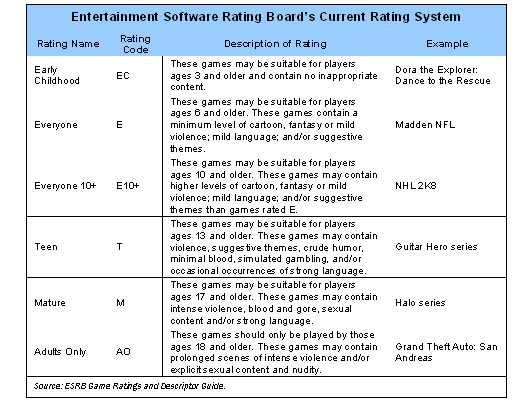 Entertainment software rating board's current rating system