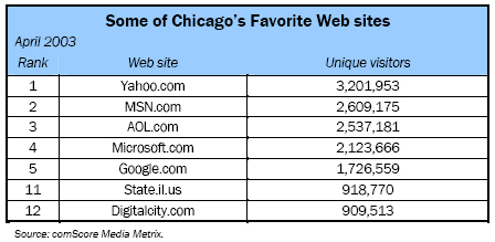 Some of Chicago's Favorite Web sites