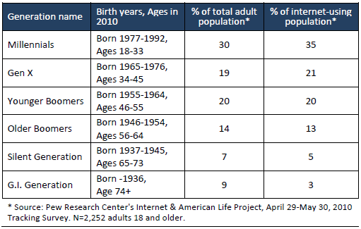Generations defined: Birth years and ages in 2010