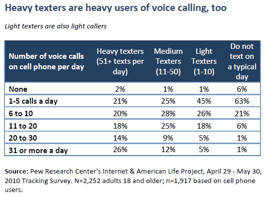 Heavy texters are heavy users of voice calling