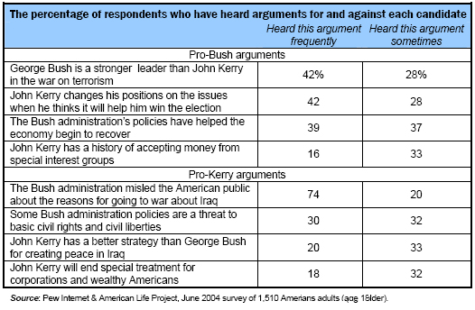 The percentage of respondents who have heard arguments for and against each candidate
