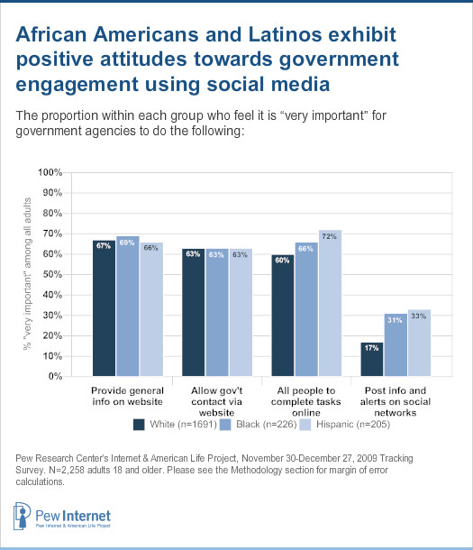 "African Americans and Latinos are also much more likely than whites to say it is ""very important"" for government agencies to post information and alerts on sites such as Facebook and Twitter."