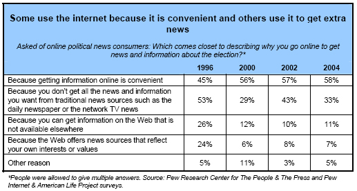Some use the internet because it is convenient and others use it to get extra news