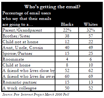 Email recipients