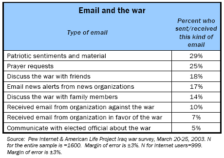 Email and the war