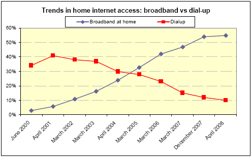 Trends in home internet acces: Broadband vs Dial-up