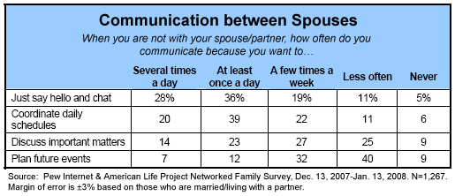 Communication between spouses