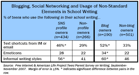 Usage of Non-Standard Elements in School Writing
