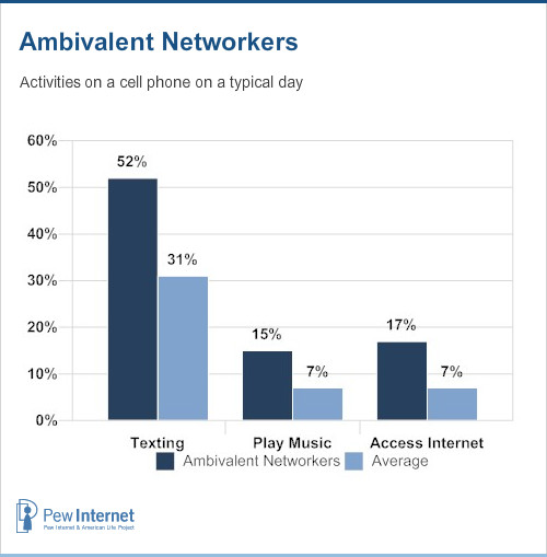 Ambivalent networkers - activities on a cell