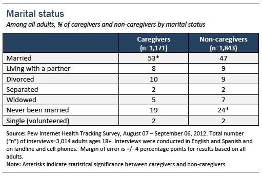 Appendix 2_Marital status