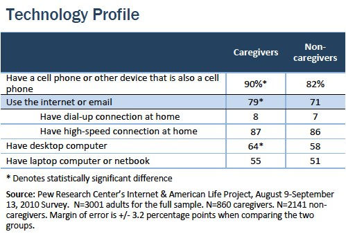 Technology profile