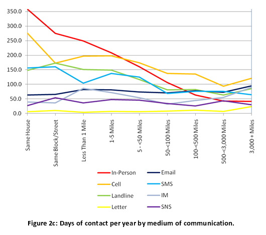 Figure 2c: Days of contact per year by medium of communication.