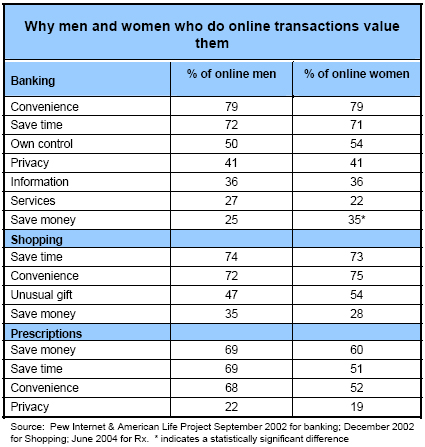 Why men and women who do online transactions value them